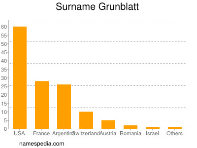 Surname Grunblatt