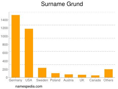 Surname Grund