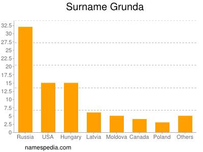 Surname Grunda