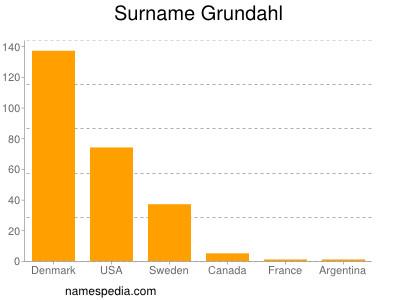 Surname Grundahl