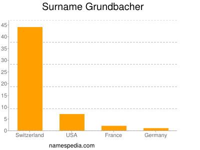 Surname Grundbacher