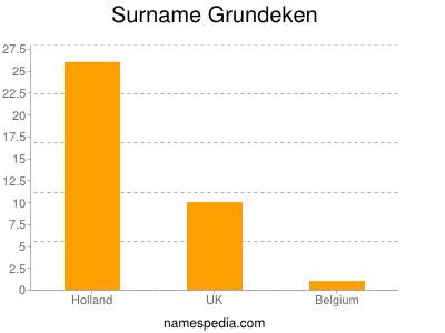 Surname Grundeken