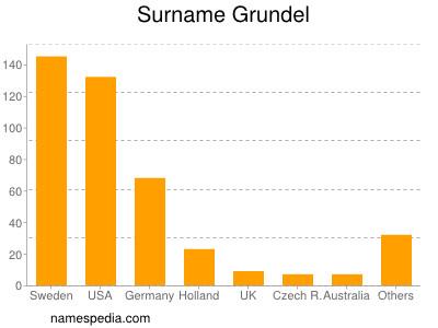 Surname Grundel