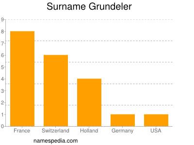 Surname Grundeler