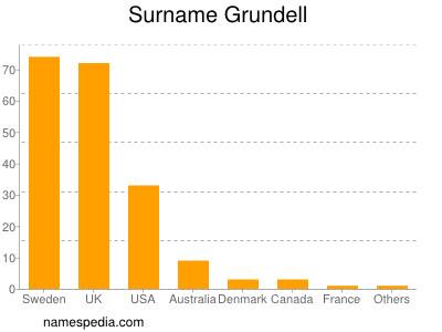 Surname Grundell