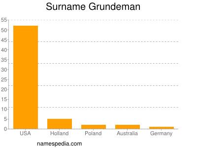 Surname Grundeman