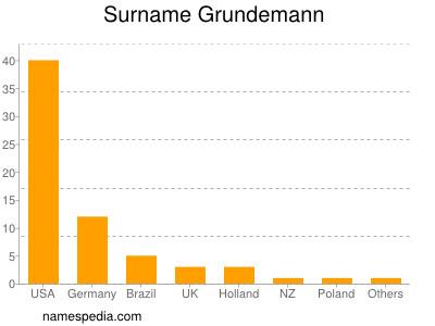 Surname Grundemann