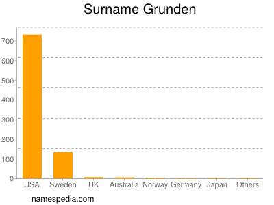 Surname Grunden