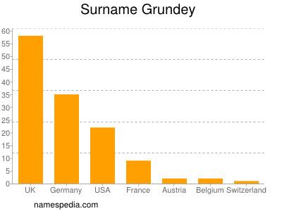 Surname Grundey