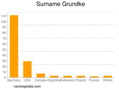 Surname Grundke