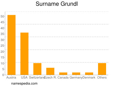 Surname Grundl