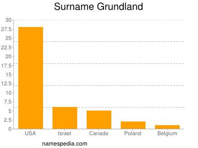 Surname Grundland