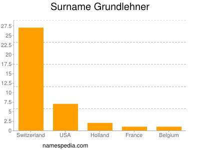 Surname Grundlehner