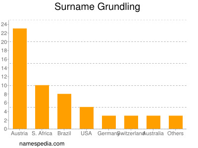 Surname Grundling