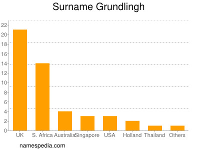 Surname Grundlingh