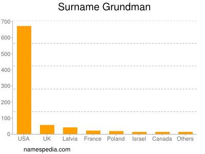 Surname Grundman
