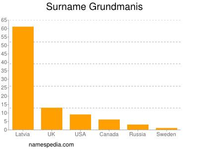 Surname Grundmanis