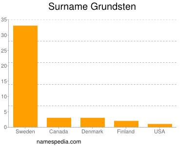 Surname Grundsten