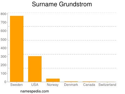 Surname Grundstrom