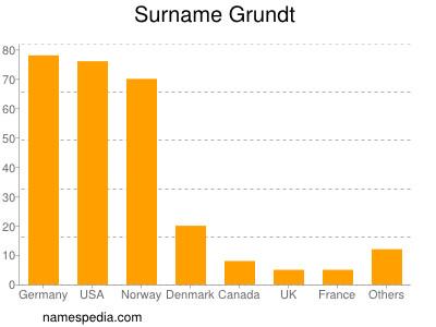 Surname Grundt