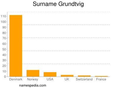 Surname Grundtvig