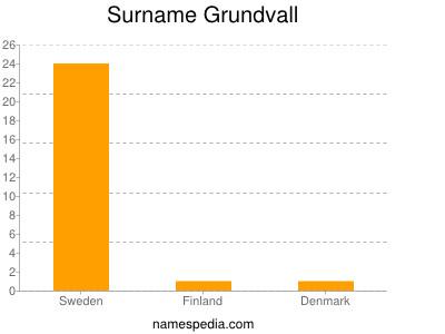 Surname Grundvall