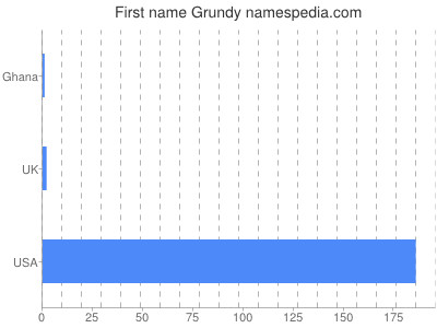 Given name Grundy