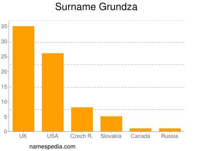 Surname Grundza