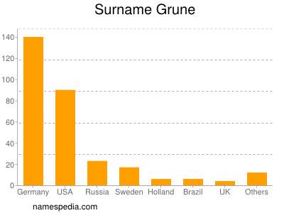 Surname Grune