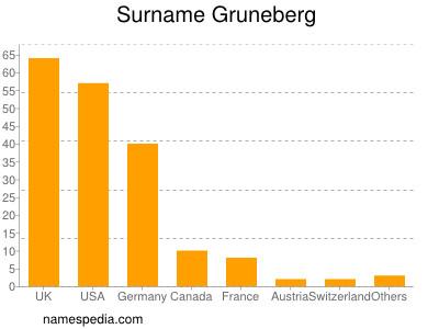 Surname Gruneberg