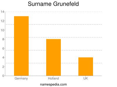 Surname Grunefeld
