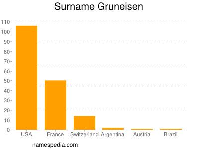 Surname Gruneisen