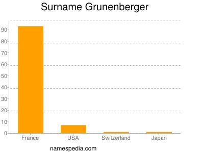Surname Grunenberger