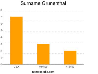 Surname Grunenthal