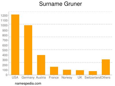 Surname Gruner