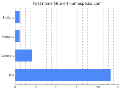 Given name Grunert