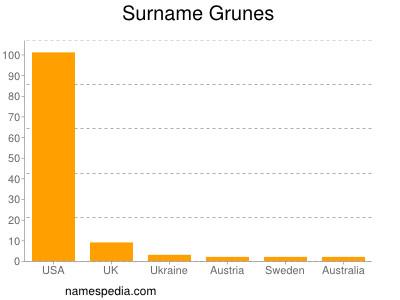 Surname Grunes
