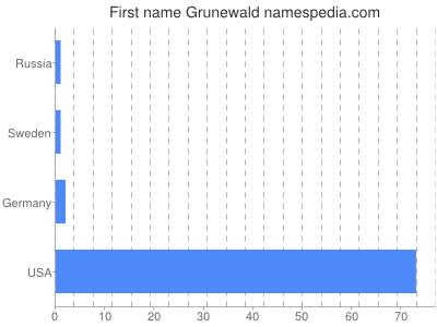 Given name Grunewald