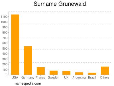 Surname Grunewald