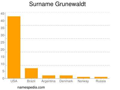 Surname Grunewaldt