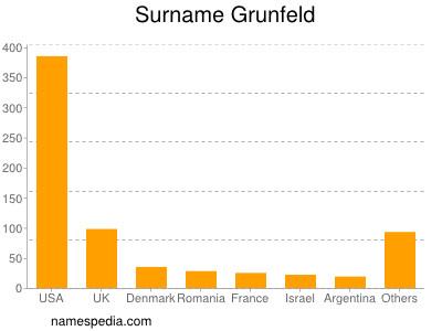 Surname Grunfeld