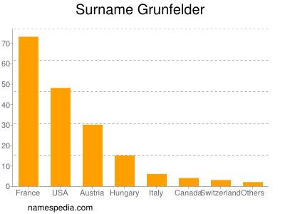 Surname Grunfelder