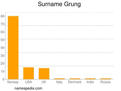 Surname Grung