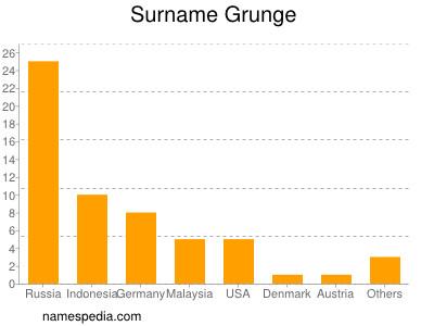 Surname Grunge