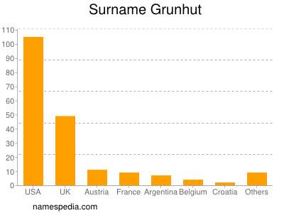 Surname Grunhut
