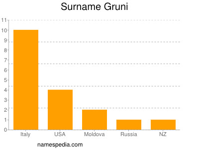Surname Gruni
