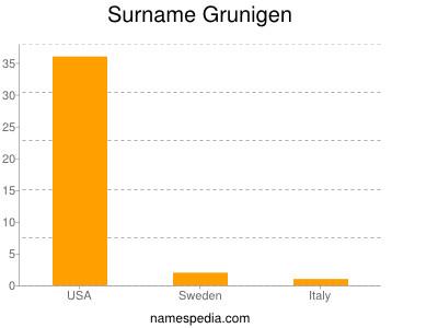 Surname Grunigen