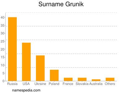 Surname Grunik