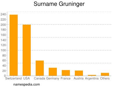 Surname Gruninger