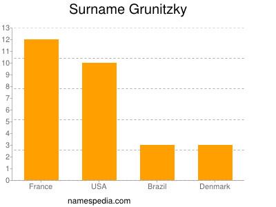 Surname Grunitzky